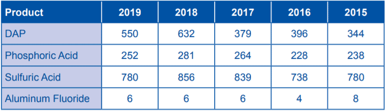 Table 2 Quantities Produced at the Industrial Complex in Aqaba for 2015-2019