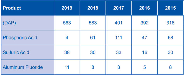 Table 4 Sales of Chemical Fertilizers from the Industrial Complex Products for 2015-2019