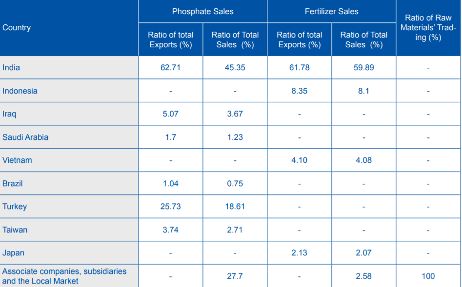 Table 5 Statement of Major Customers of the Company Sales for 2019