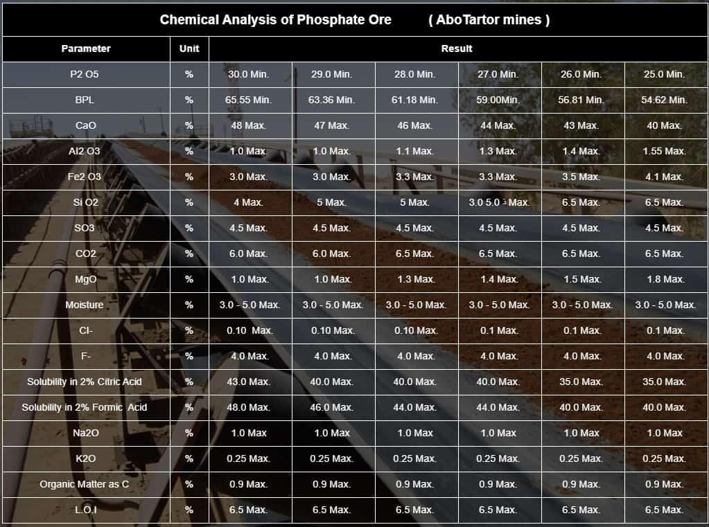 فوسفات تل أبوطرطور- تحليل فوسفات