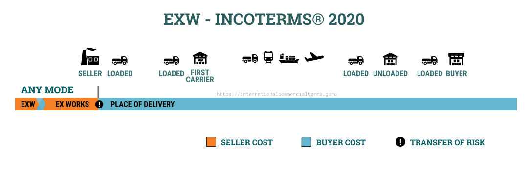 EXW INCOTERMS